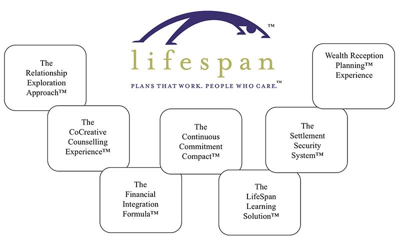Lifespan Wisdom W 800X487